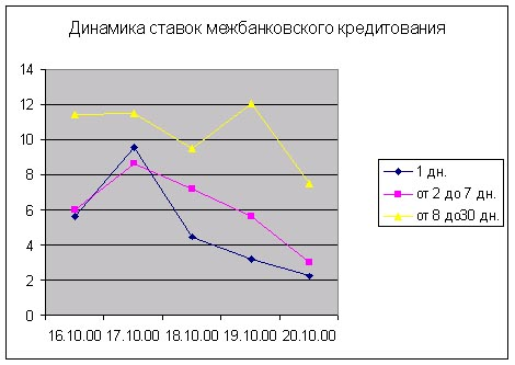 Обзор финансового рынка 2010